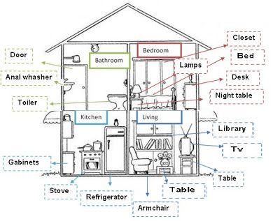 Te Cuento Un Cuento Partes De La Casa En Ingles Casa En Ingles Partes De La Casa Partes De La Misa