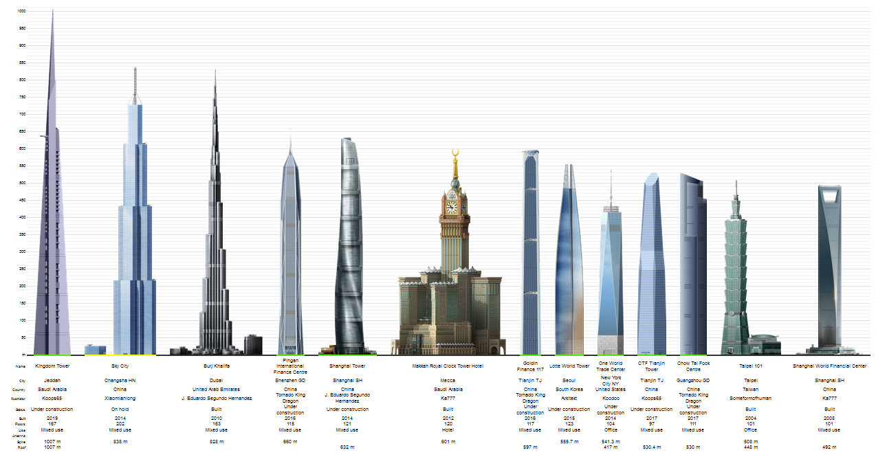 projected worlds tallest buildings in 2020 size does