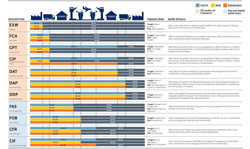 What Are Incoterms Operations Management Economics Lessons