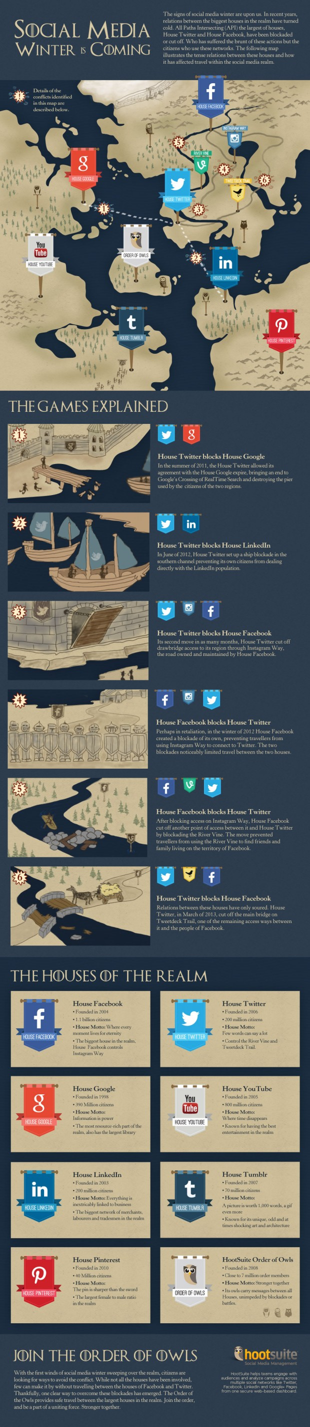 The Game of Thrones, strijd tussen alle Social Media platformen. Wie is de koning van Social Media? Hootsuite maakte deze infographic gebaseerd op de populaire serie Game of Thrones!