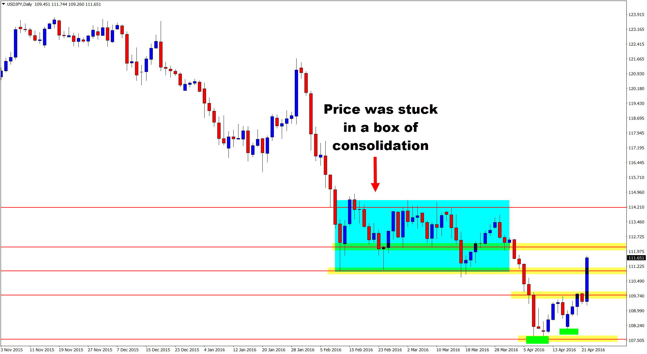 USDJPY Daily Chart Booming With Price Action… (With images ...