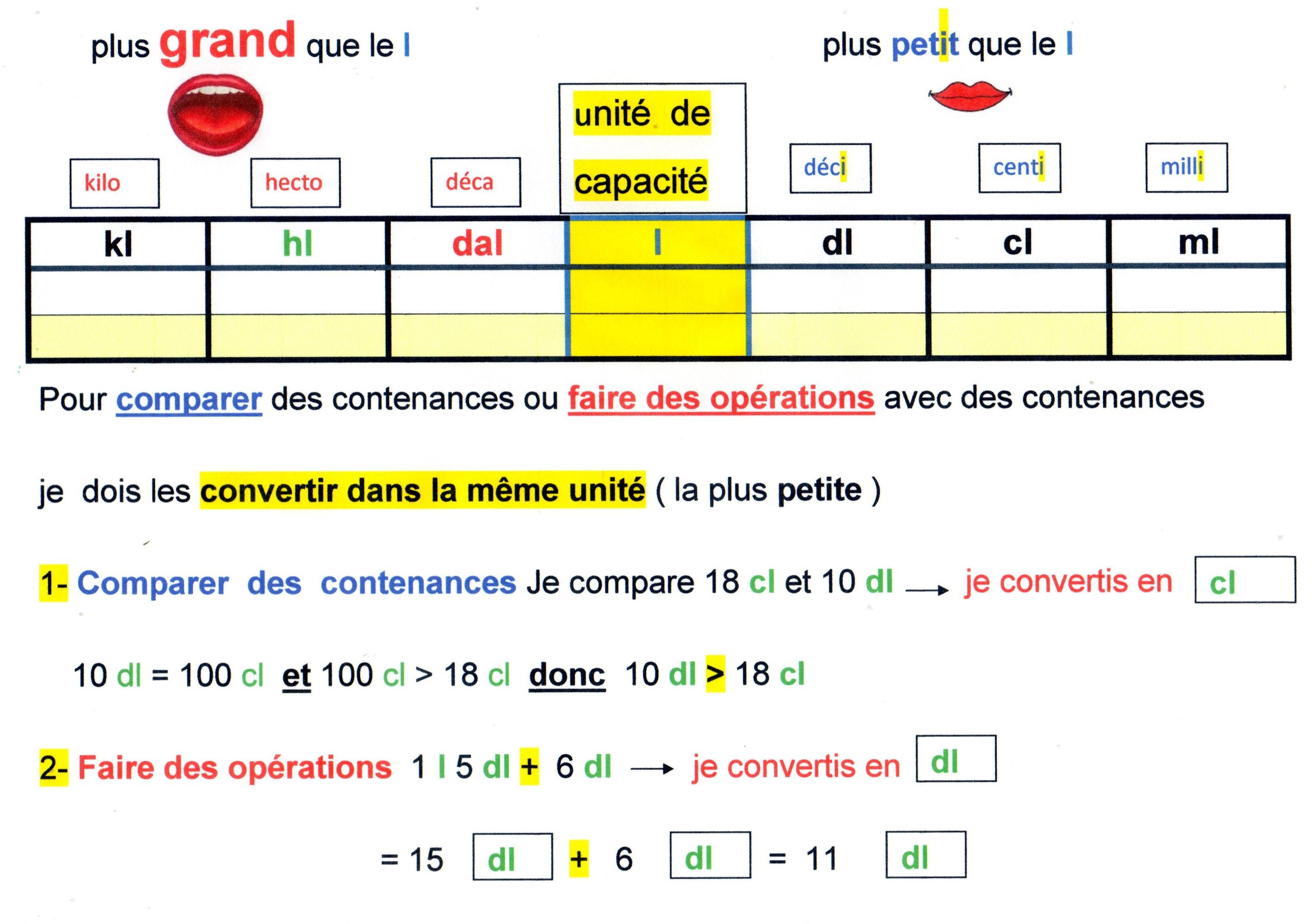 Capacite Ou Litre Tableau De Conversion Mesure De Longueur Conversion Mesure Tableau De Conversion