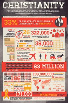 Christianity Facts And Figures Poster Slingshot Publishing Christianity Christian Posters Bible Facts