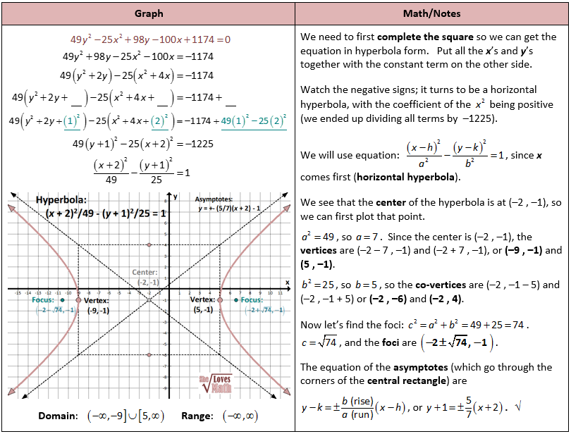Completing The Square To Graph Hyperbola  Nauka