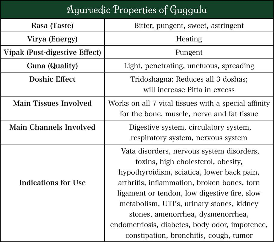 Guggulu: An Ayurvedic Resin for Weight Loss, Detoxification and