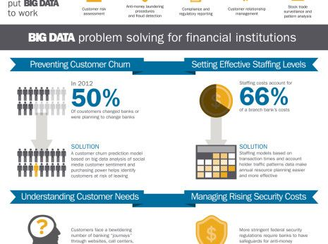 Big Data Is Big Business In Banking Data Driven Marketing Data Science Infographic Marketing