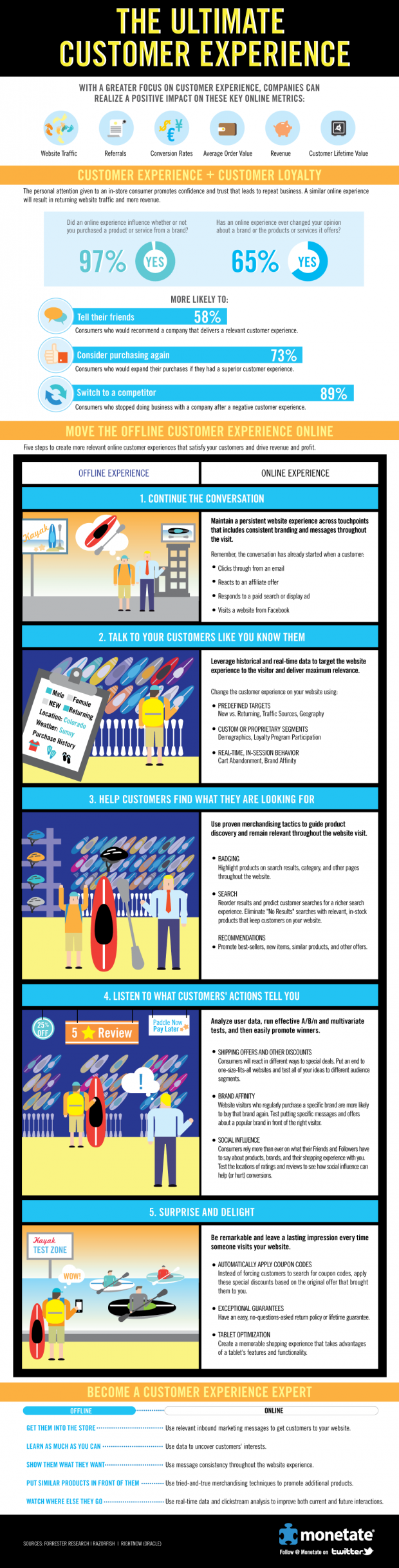 The ultimate customer experience - Infographic