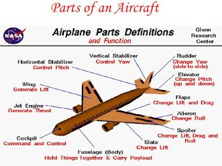 parts of an airplane - Monza berglauf-verband com