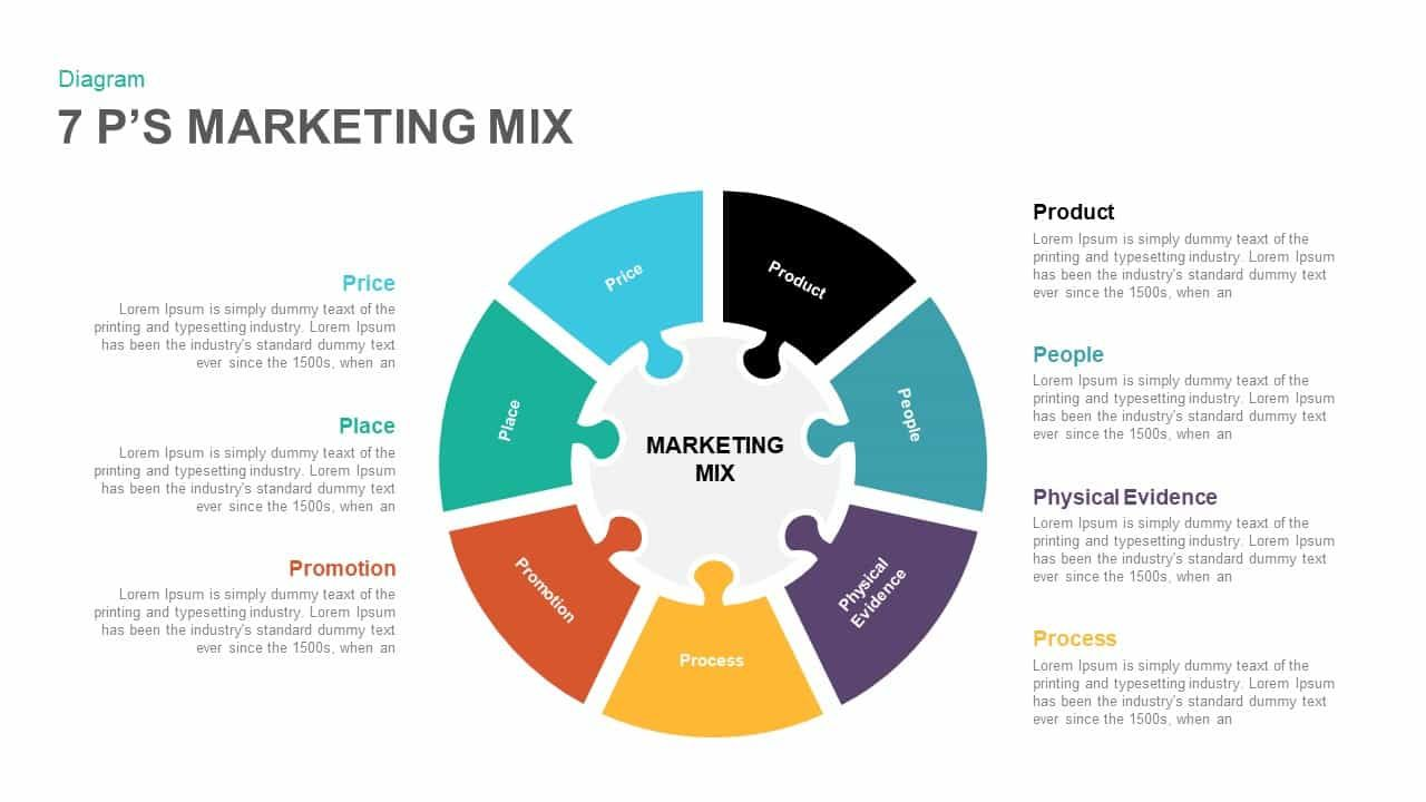 7 P S Marketing Mix Powerpoint And Keynote Template Marketing Mix Powerpoint Templates Marketing Presentation