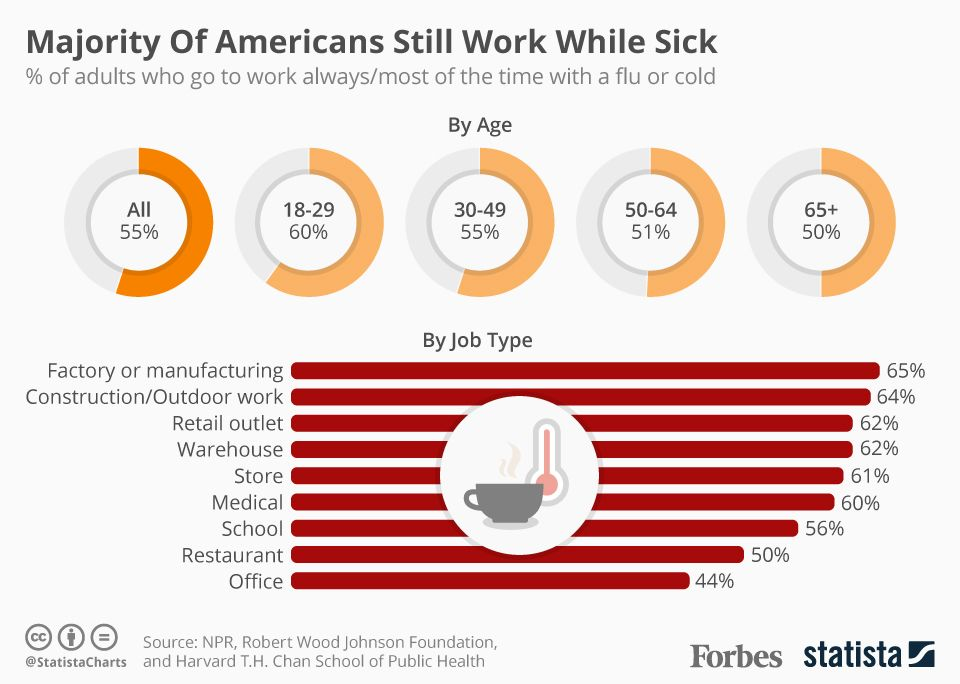 This graph shows the work ethic of different age groups Millennials