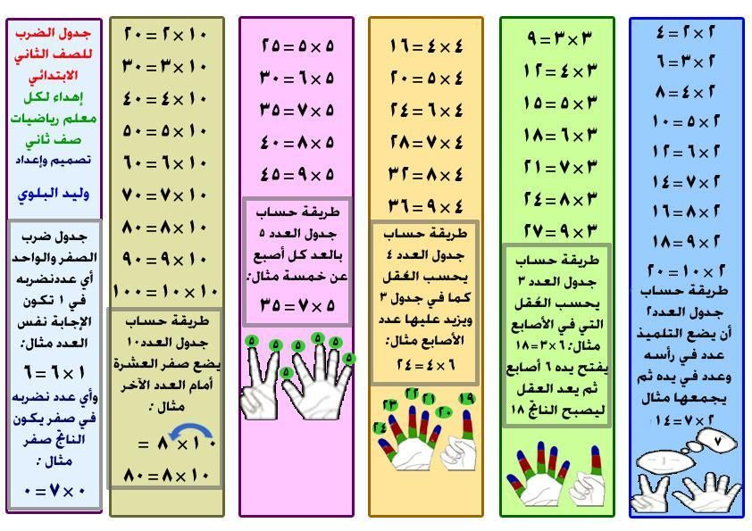 صورة جدول الضرب Teaching Math Math Lessons Tracing Worksheets Preschool