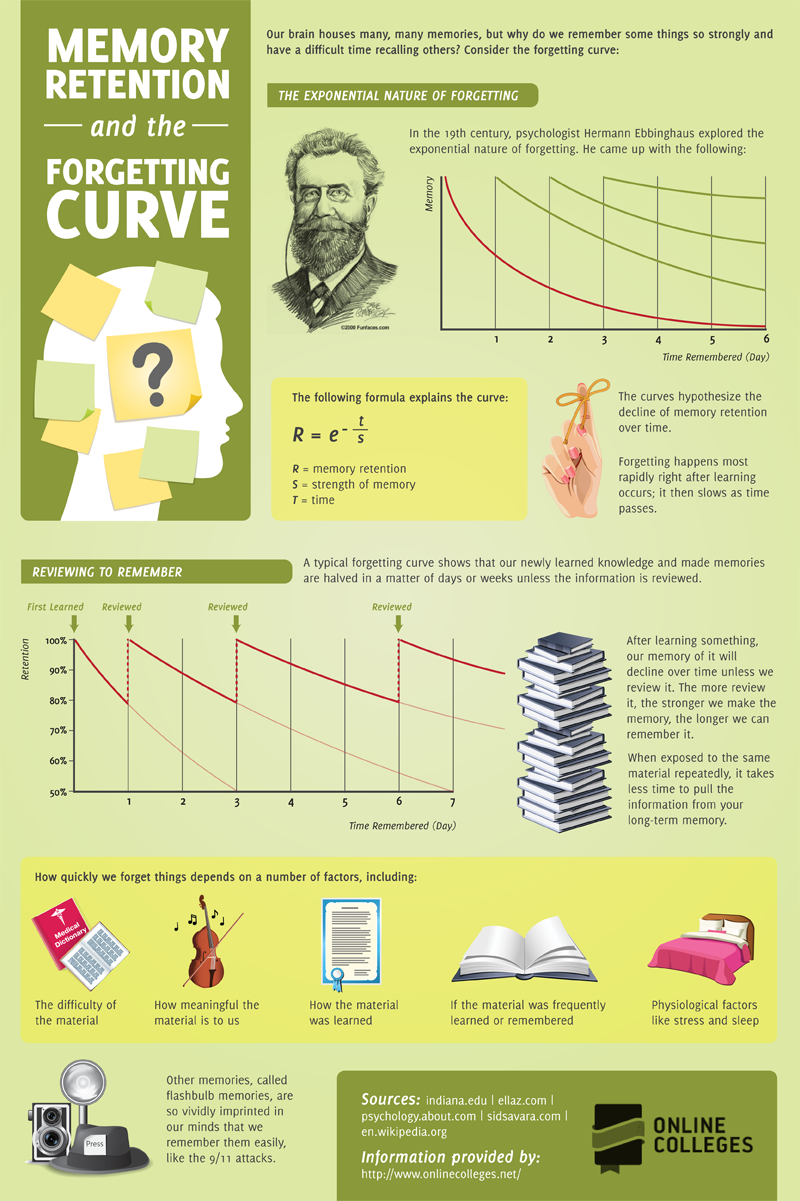 """Memory Retention and the Forgetting Curve (from Online Colleges). This is all accurate except the part about flashbulb memories--studies find that our """"flashbulb memories"""" aren't any more accurate than our ordinary memories, just more vivid. Keep these tips in mind while studying!"""