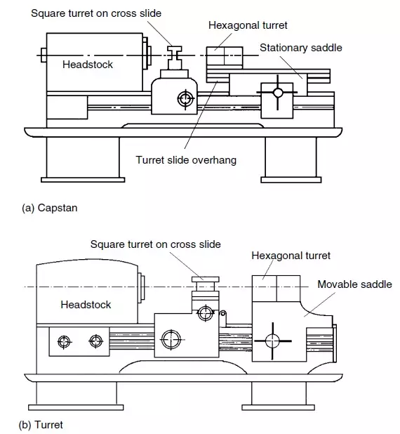 Main Parts Of Capstan Lathe And Turret Lathe In 2020 Turret Lathe Lathe Lathe Parts