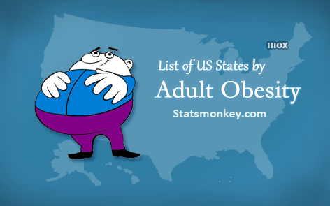 Which state in US have high obesity rate ?  https://www.statsmonkey.com/hbar/30365-list-of-us-states-by-adult-obesity.php