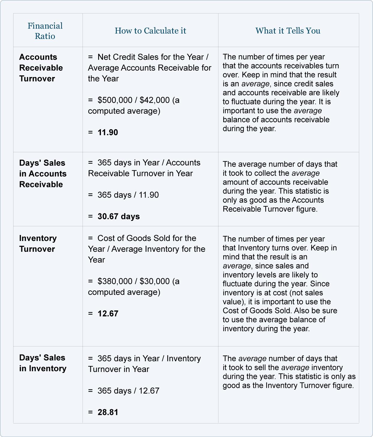 03Xtable05 Financial ratio, Financial accounting