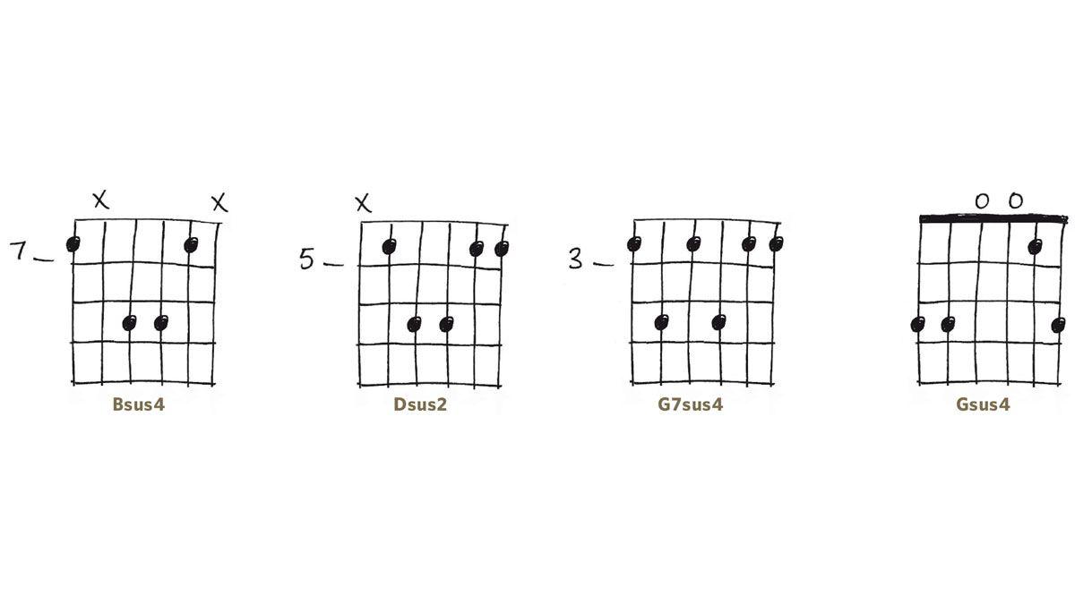 Sus Chords Various Stuff Pinterest Acoustic Acoustic Guitar