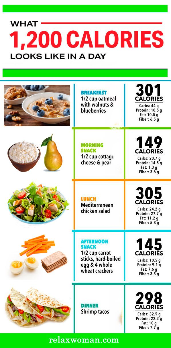 1200 Calorie Diet | How to reduce weight? | Calorie diet ...