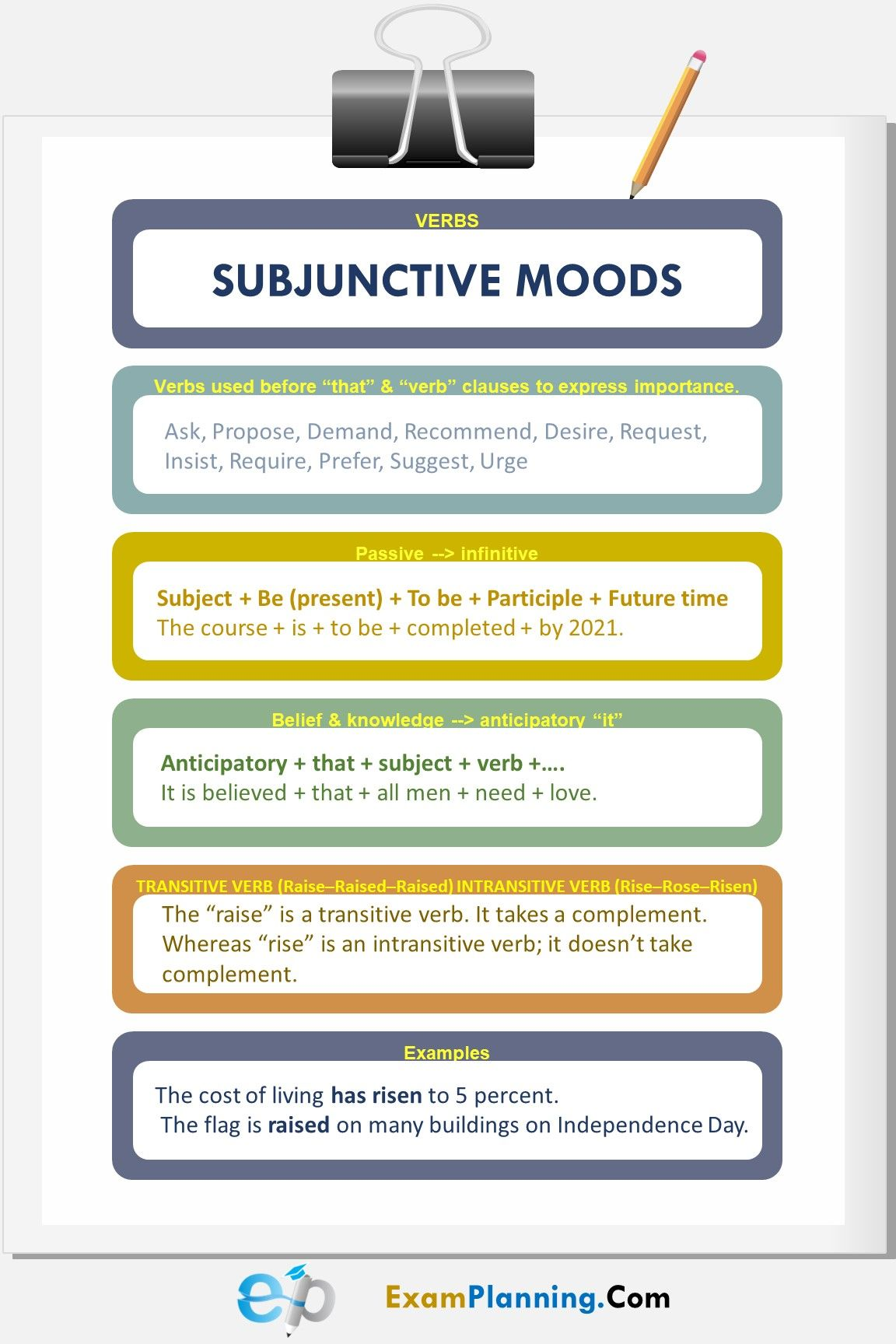 Verb Moods Worksheet