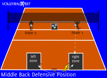 Middle Back Defensive Positioning And Movement By Volleyballxpert Com Volleyball Training Volleyball Coaching Volleyball