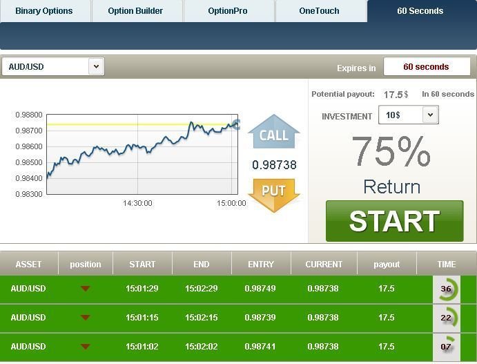 When to trade binary options google binary options trading
