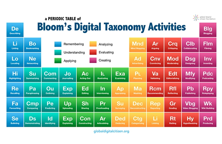The Blooms Taxonomy Periodic Table Features 6 Different Groups Of