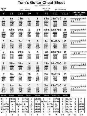 Tom S Guitar Cheat Sheet Music Chords Guitar Chords
