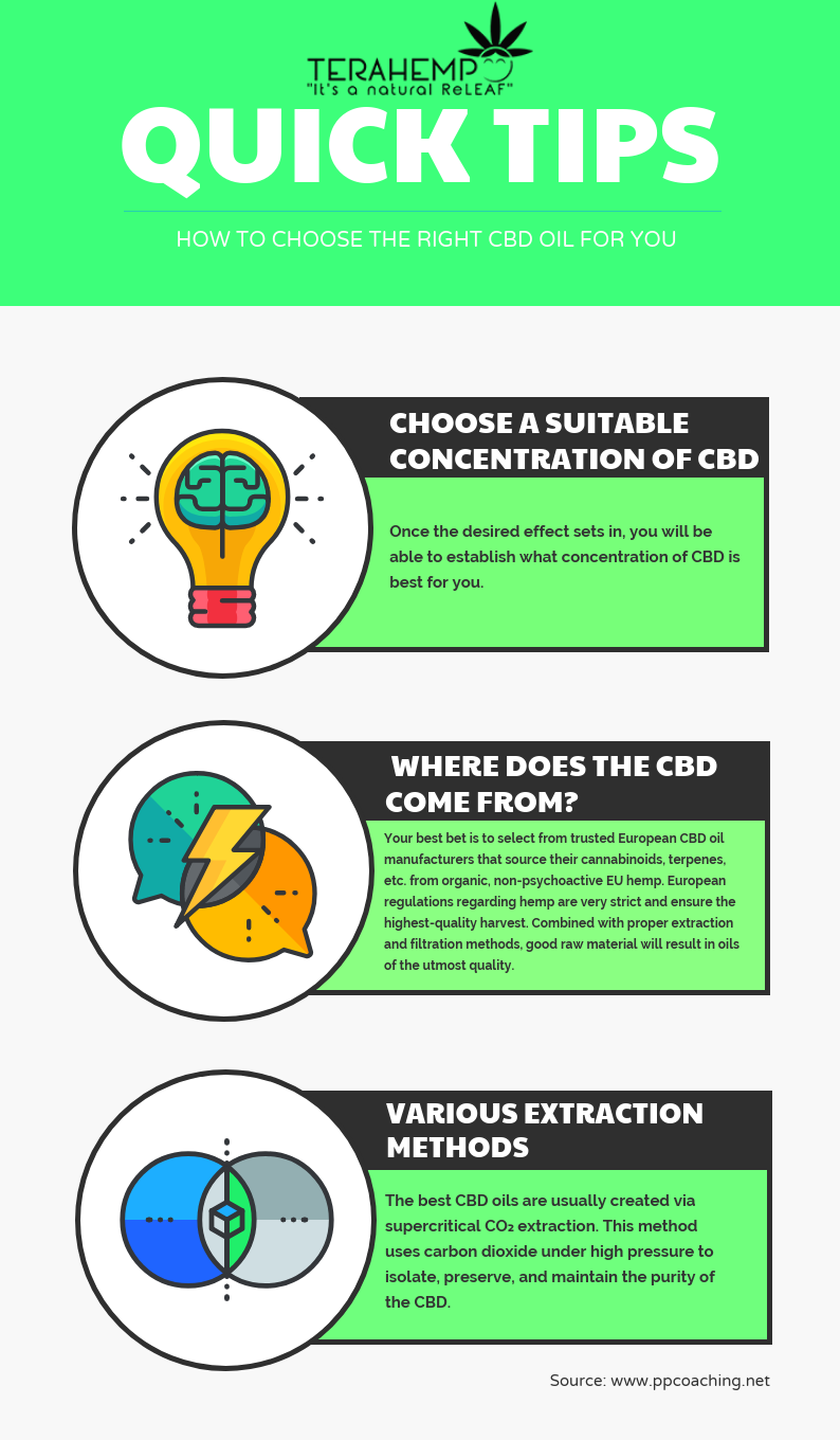 Here are some of our tips for buying the best CBD products