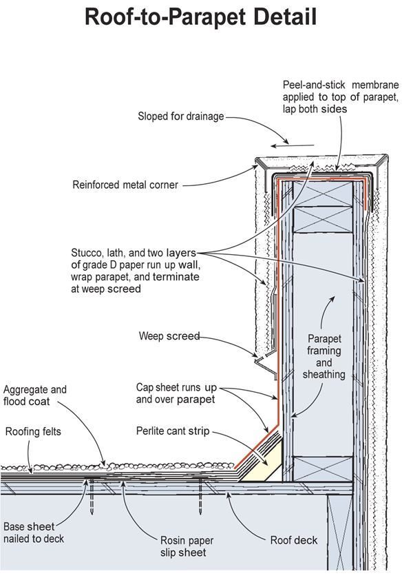 Pin On Roof Flashing Removal
