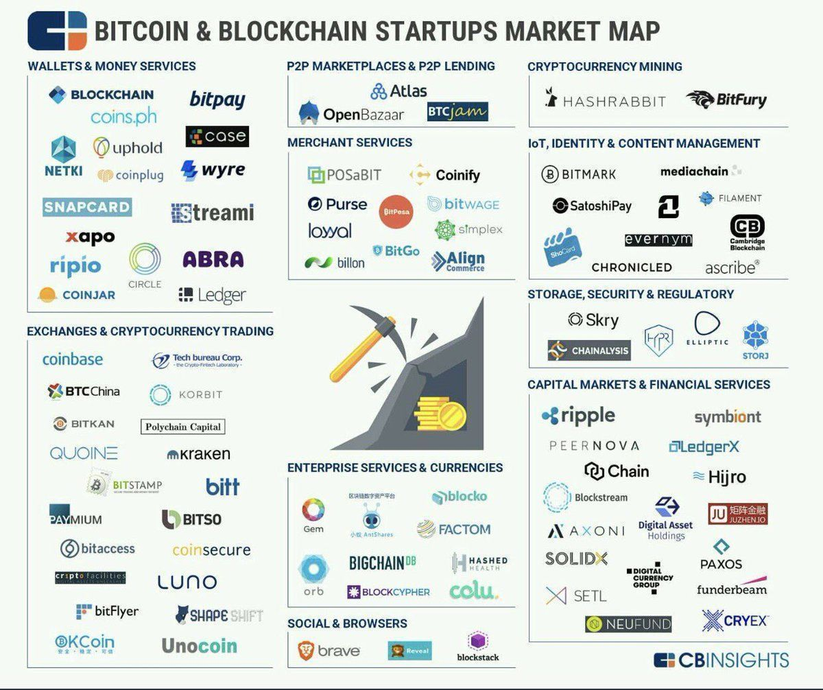 95 #Bitcoin and #Blockchain private companies in this