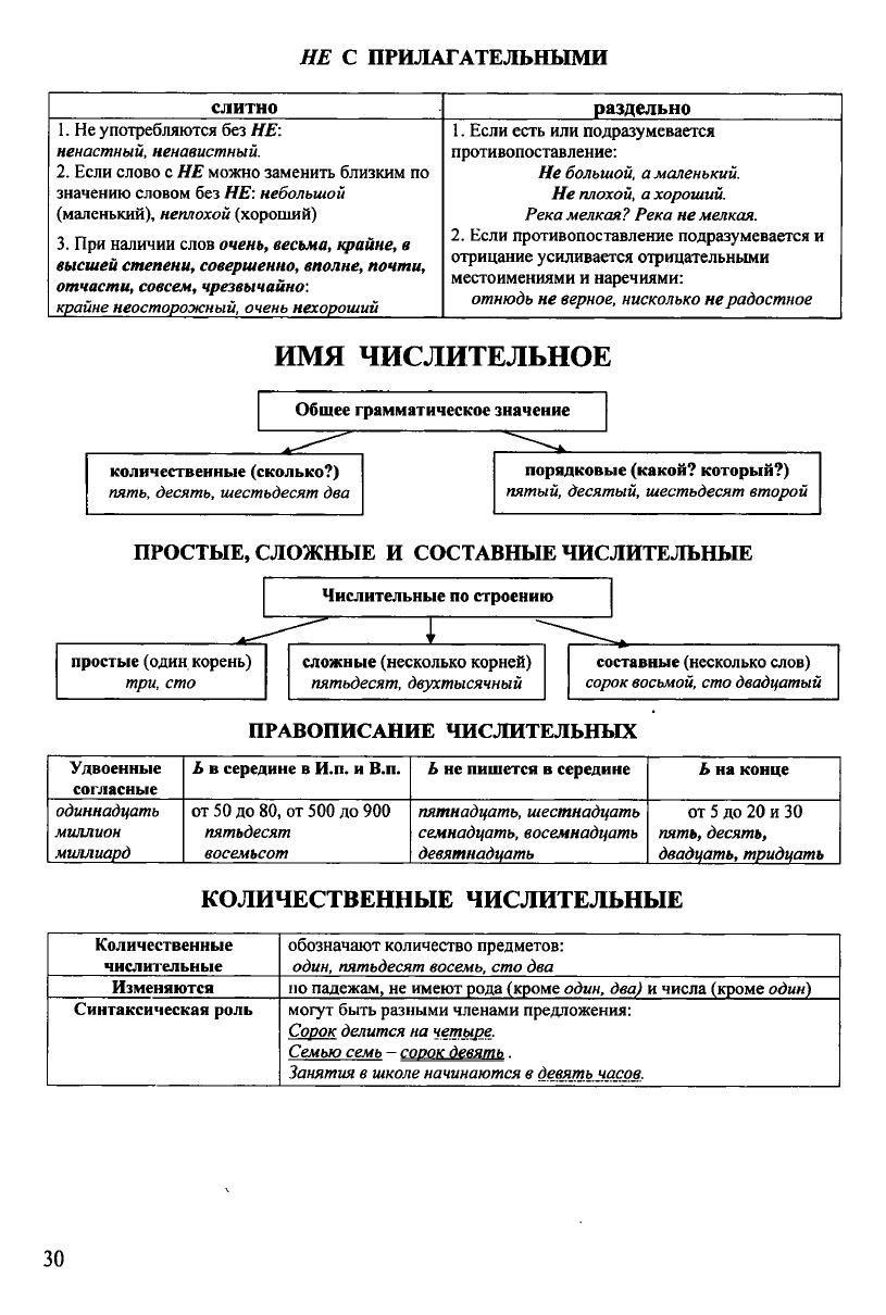 Russkij Yazyk V Tablicah I Shemah Uroki Pisma Uchebnye Plakaty Pravila Pravopisaniya