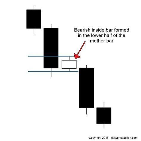 Inside bar trading forex