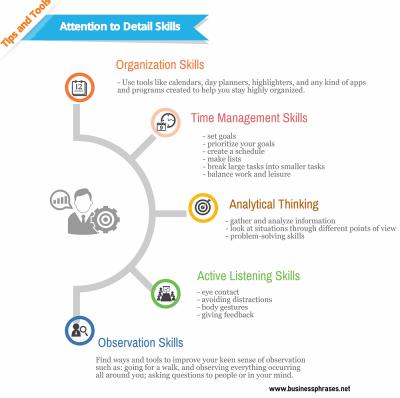 Attention To Detail Skills Infographic Business Skills Management Skills Negotiation Skills