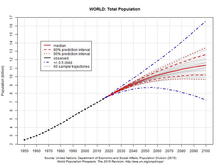 Total Population Of World >> World Population Prospects Population Division United