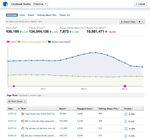 """Det er varslet at Facebook-sider får statistikk oppdatert i sanntid. Fra """"gamle"""" Facebook-sider var det en forsinkelse på statistikken vi fikk fra Facebook insights. Dette kan gjøre det lettere for community managere å se reach og impact live på statusoppdateringer."""