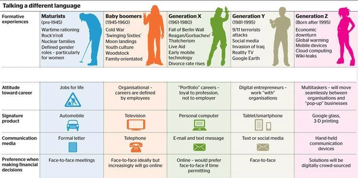 What is the difference between generation x and millennials