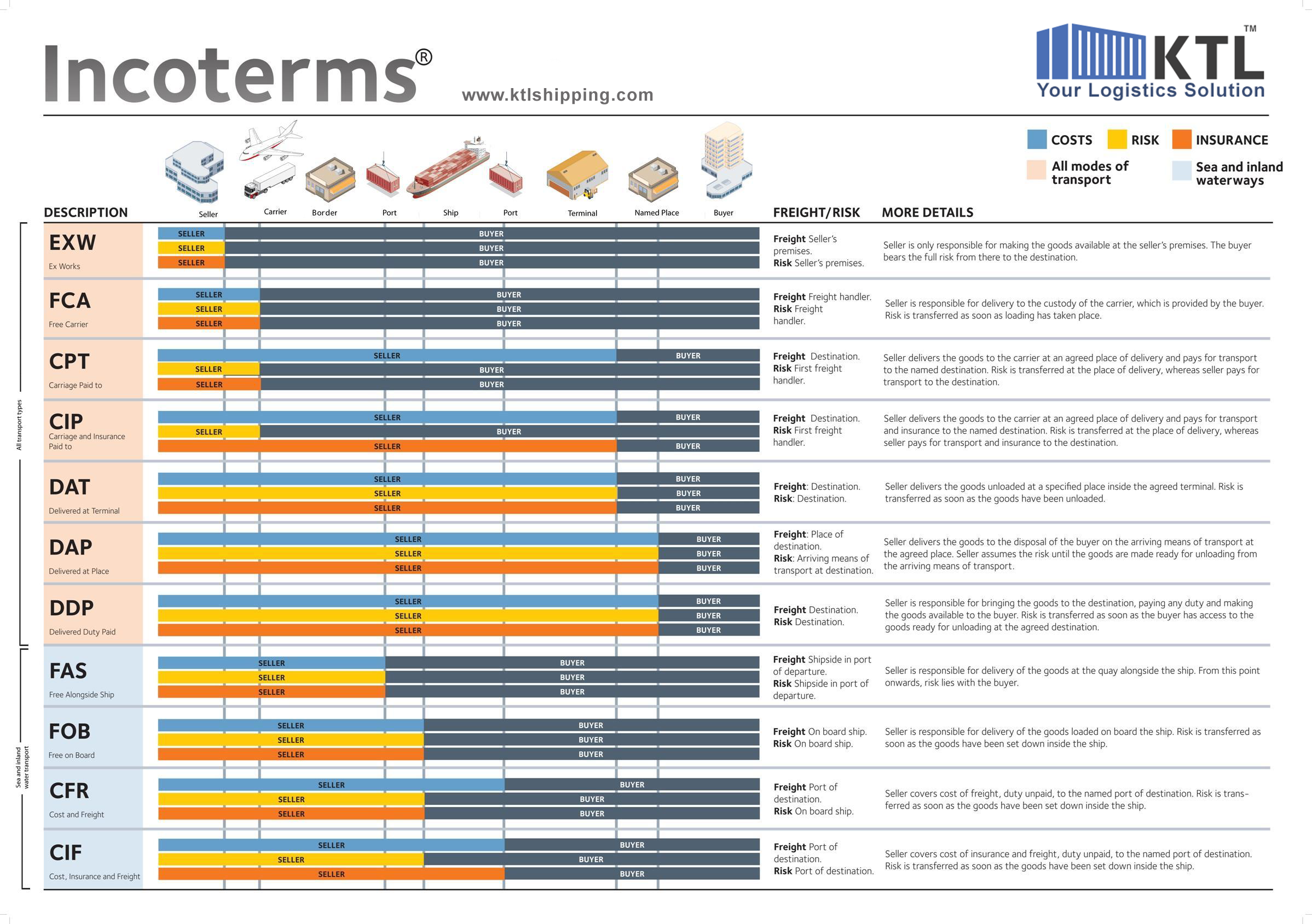 incoterms - Google Search   Inco terms, Operations ...