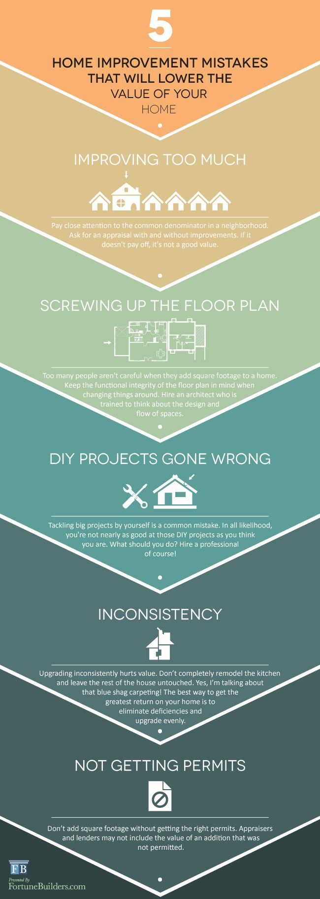 #Infographic: 5 Home Improvement Mistakes to Avoid -- Read more here: http://www.fortunebuilders.com/real-estate-articles/5-home-improvement-mistakes-avoid/ #RealEstate #Education