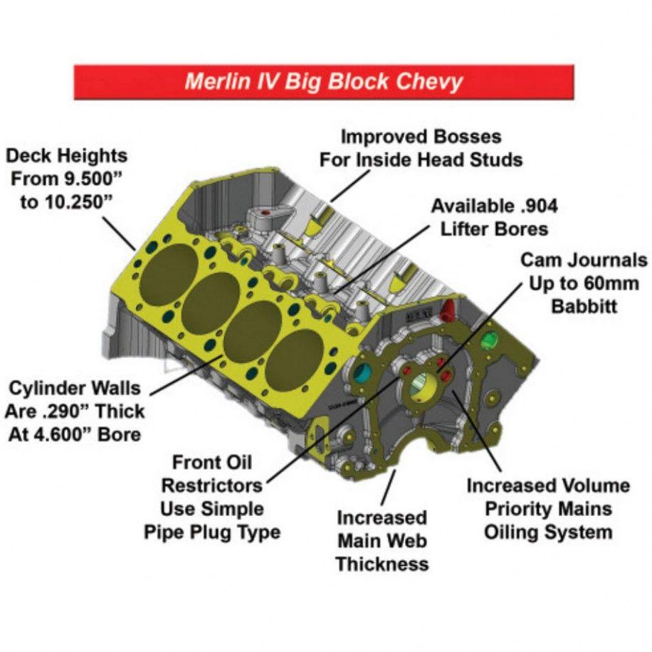 5 Big Block Engine Diagram In 2020