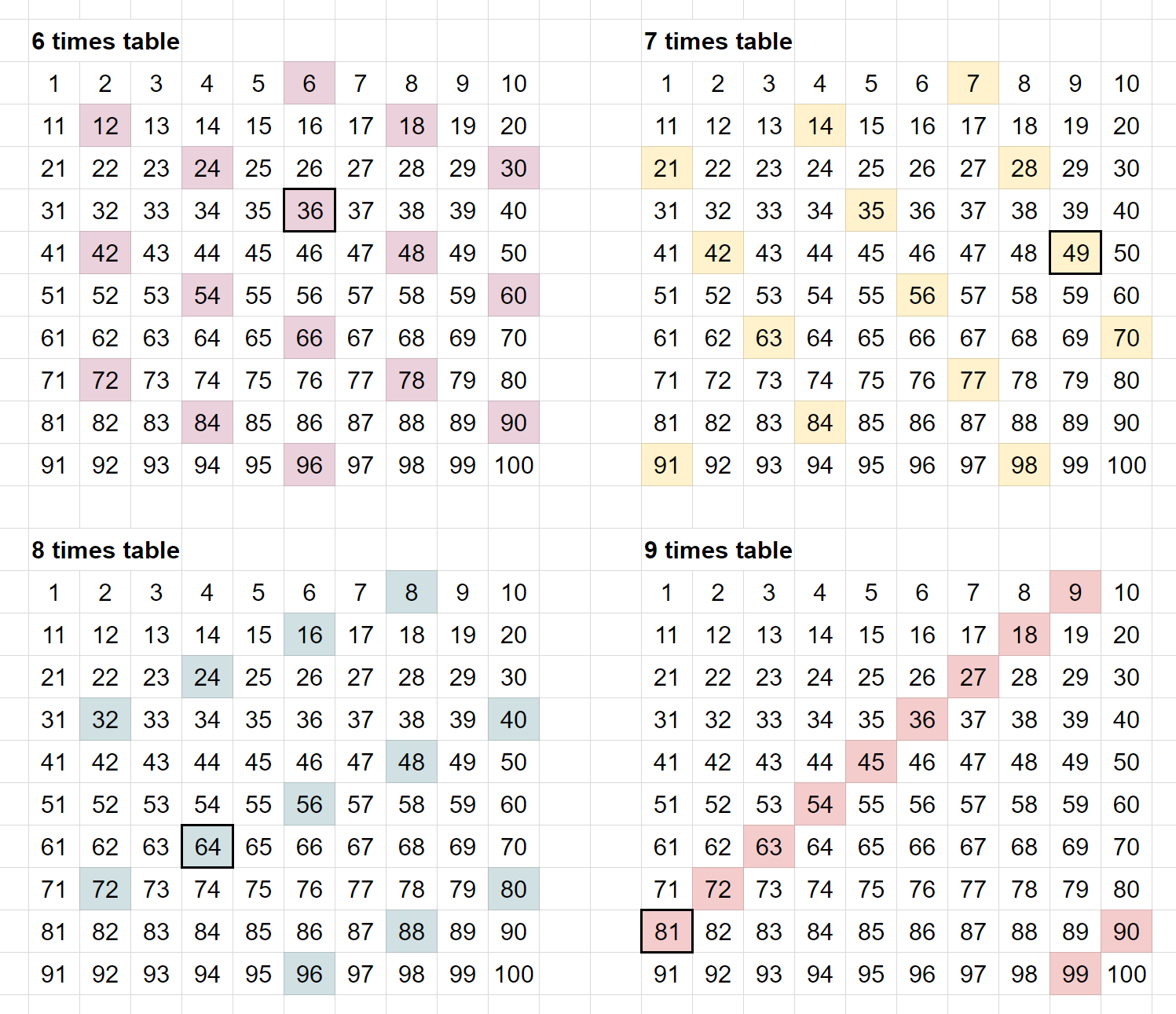 Visualising Times Tables