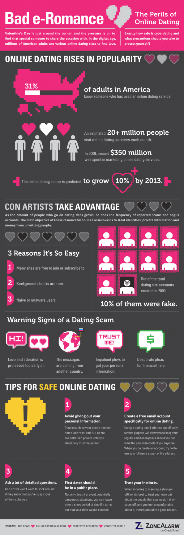Perils of online dating marni dating coach