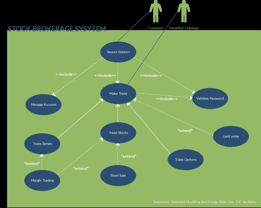 use case scenario of brokerage system illustrated in use case diagram template  [ 1065 x 850 Pixel ]