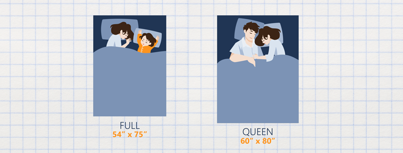 Full vs. Queen Size Mattress What Is The Difference