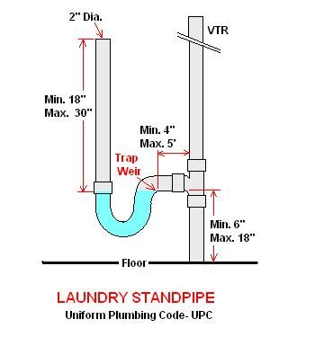 Washing machine p trap and drain plumbing diy home for Bathroom p trap size
