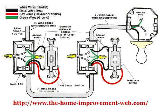 Simple 3-way diagram. Best recommended use of wire color. Causes least  confusion for the poor person w… | Light switch wiring, Three way switch, Electrical  wiring Pinterest