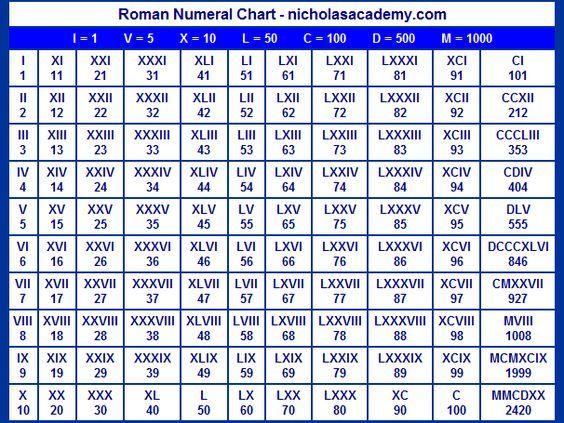 Worksheet Roman Numbers 1-50 b2f1d630cbaab84ef7a1755e1a0304a5 jpg bilalama roman numerals could make cool tattoos