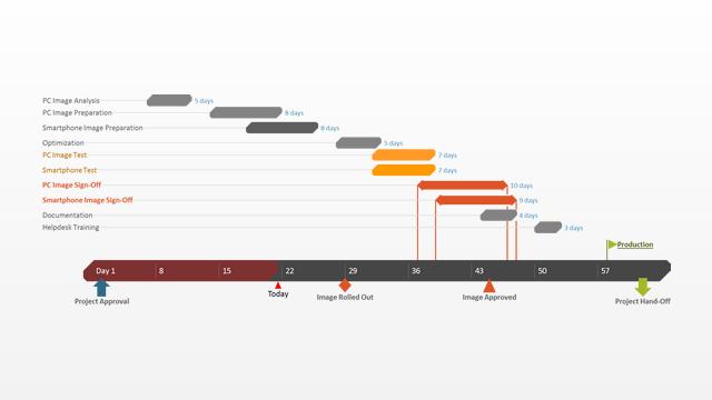 Gantt Chart Template For It Project Management Made With Gantt Chart
