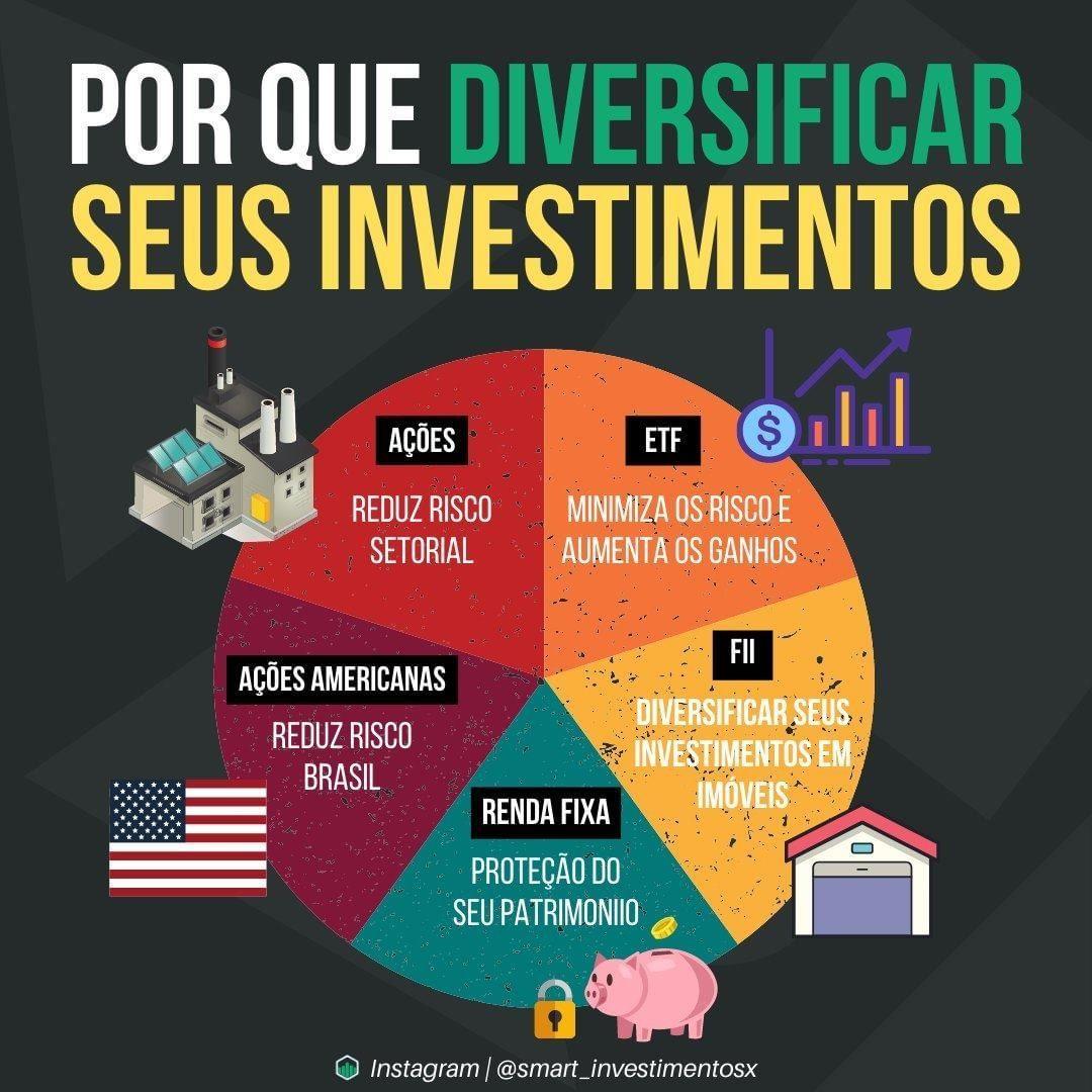"""Investimentos + Finanças on Instagram: """" POR QU..."""