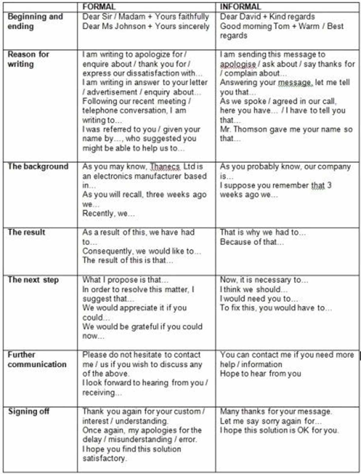 differences between formal vs  informal letters
