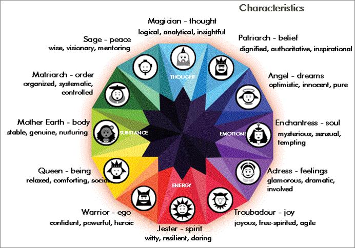 magdalilly   Archetypes, Brand archetypes, Jungian archetypes
