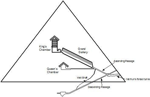 Tunnel Vision The Mysterious Forced Entry Of The Caliph Into The Great Pyramid Of Giza Sam